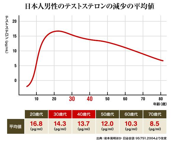 日本人男性のテストステロン減少平均値-1